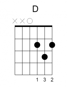D Major Chord Diagram / Chord Chart How to Mute X strings.