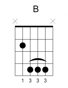 B Major Guitar Chord Charts / Chord Diagrams