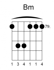 Chords beyond the 5th fret like Bm Chord Diagrams / Chord Charts