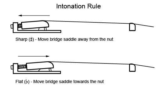 Guitar Intonation Diagram