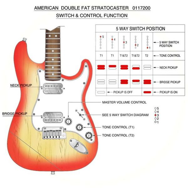 Fender American Double Fat Strat Controls Diagram