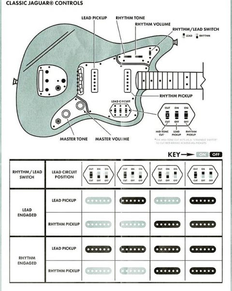 Classic Player Jaguar Special HH Diagram