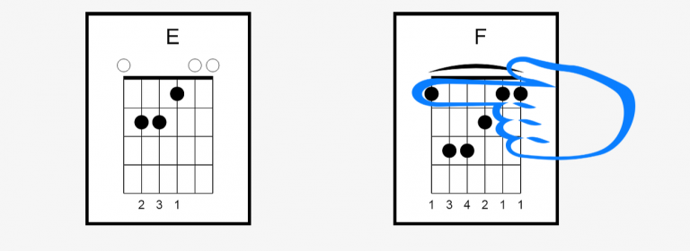E and F Barre Chord Charts / Chord Diagrams