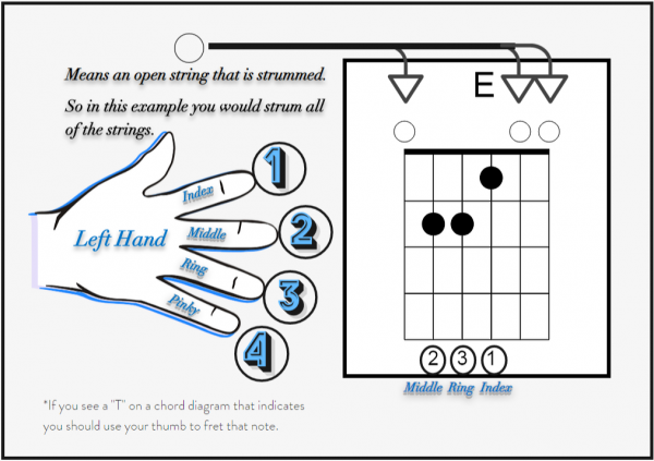 Adding the Fingers and Open Strings to Chord Charts / Chord Diagrams