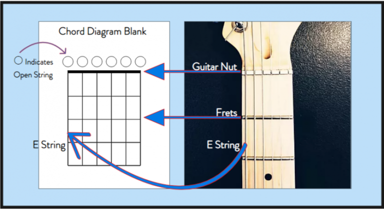 Guitar Strings, Frets, and Nut translate to Chord Charts / Chord Diagrams