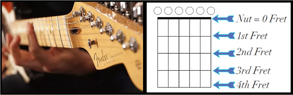 How the Guitar Frets Translate to Guitar Chord Diagrams / Chord Chart