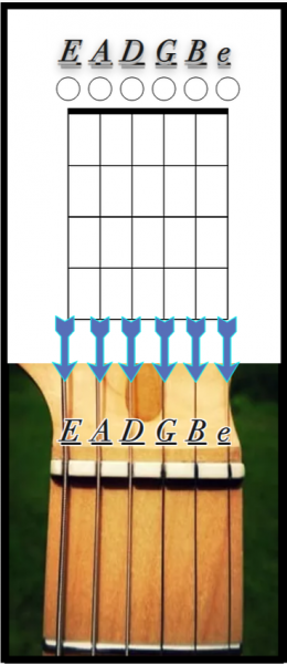 How the Guitar Strings Translate to Guitar Chord Diagrams / Chord Chart