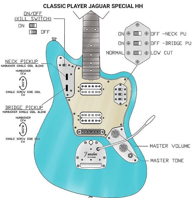 Fender Jaguar Controls Diagrams