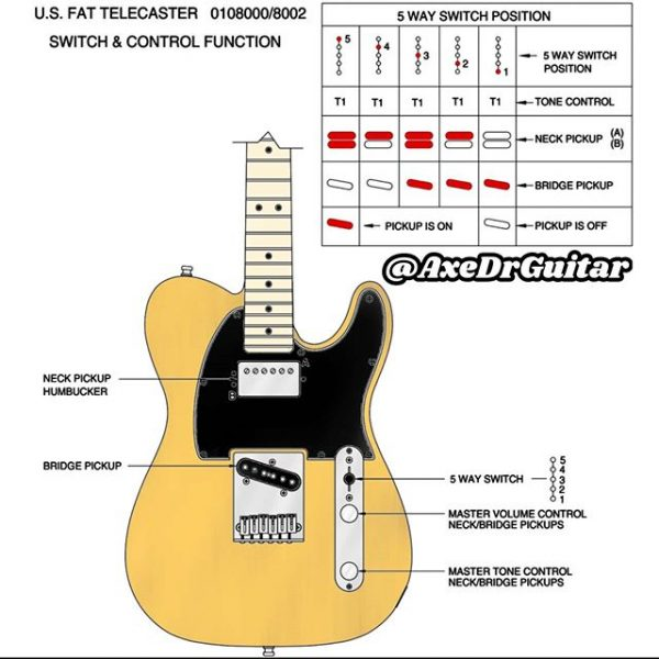 US Fat Tele Controls Diagram for U🎸 🤘Tag a Friend that would love this follow  axedrguitar for a constant stream of guitar.jpe