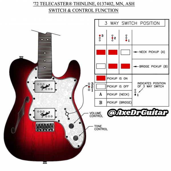 72 Thinline Telecaster deluxe Controls